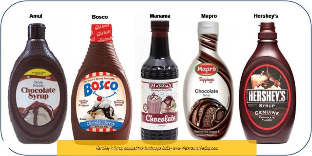 hershey syrup competitive landscape india-www.ifiweremarketing.com