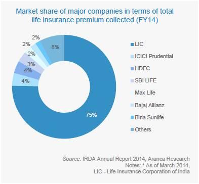 life insurance market share india