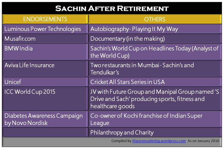 sachin tendulkar marketing- after retirement-www.ifiweremarketing.com