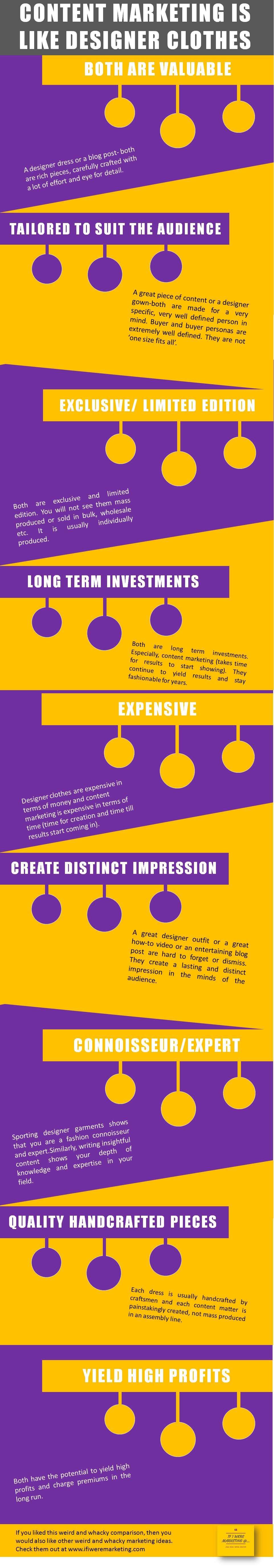 content marketing is like designer clothes-infographic-www.ifiweremarketing.com